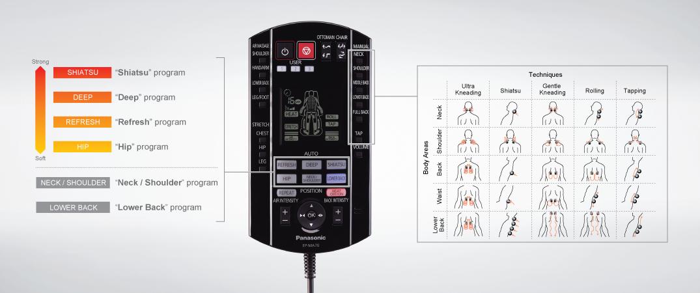Télécommande Panasonic MA70